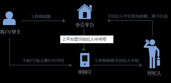 隐私小号(中间号)保证房产信息安全